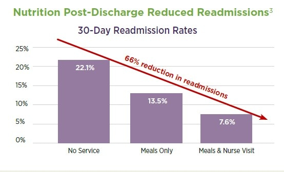pd readmission rate chart